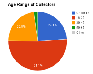 Breakdown of Stamp Collectors' Ages, Rogers Philatelic Blue Book of 1893